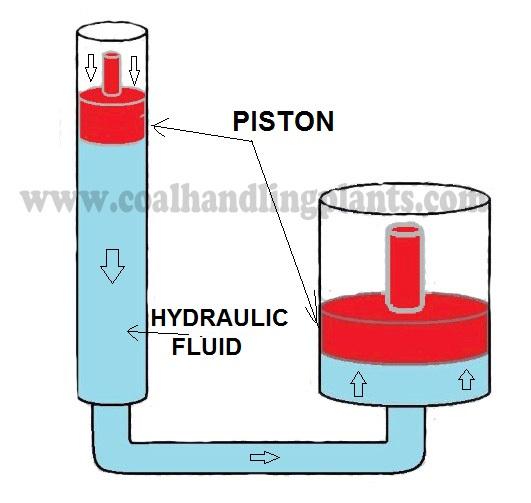 Basic Hydraulic System Diagram : Basic hydraulic system components parts design