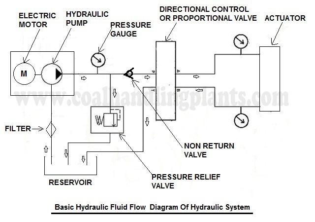 Basic Hydraulic System Coal Handling Plants