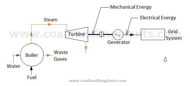 tpp coal handling plantsThermal Power Plant Layout Images #9