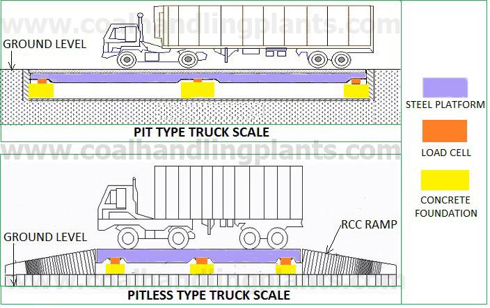 What is weighbridge?   How does a weighbridge work - Truck